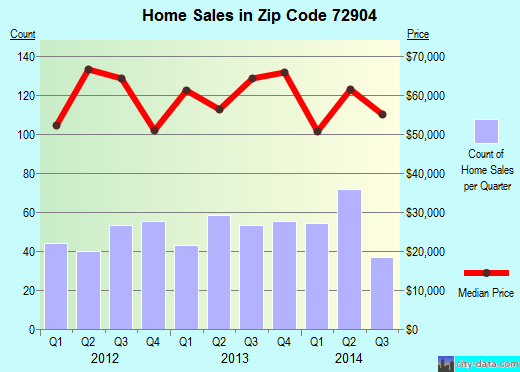 Zip code 72904 (Fort Smith, Arkansas) real estate house value trends