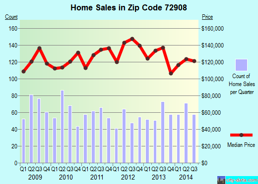 Zip code 72908 (Fort Smith, Arkansas) real estate house value trends