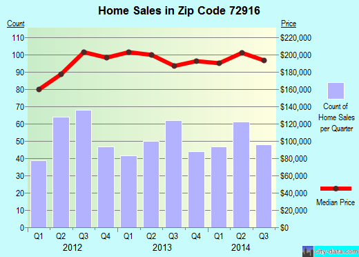 Zip code 72916 (Fort Smith, Arkansas) real estate house value trends