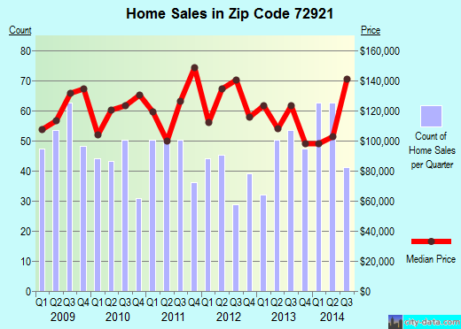 Zip code 72921 (Alma, Arkansas) real estate house value trends