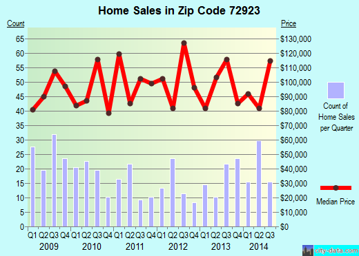 Zip code 72923 (Fort Smith, Arkansas) real estate house value trends