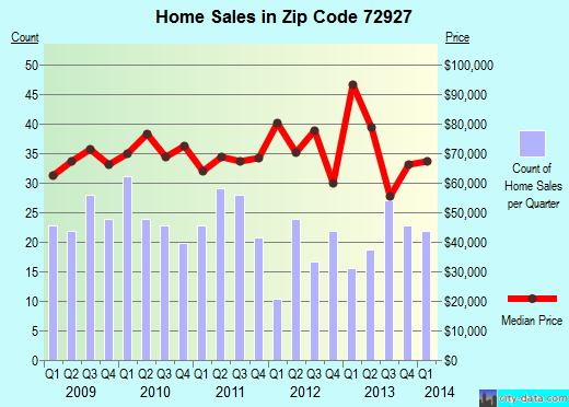 Zip code 72927 (Booneville, Arkansas) real estate house value trends