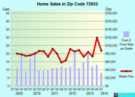 Zip code 72933 (Charleston, Arkansas) real estate house value trends