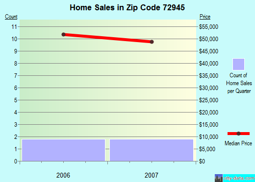 Zip code 72945 (Midland, Arkansas) real estate house value trends