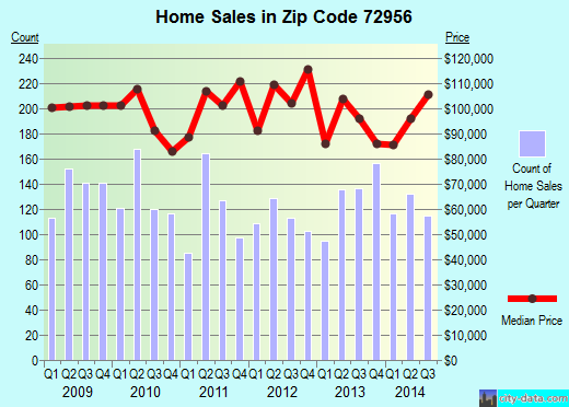 Zip code 72956 (VAN BUREN, Arkansas) real estate house value trends