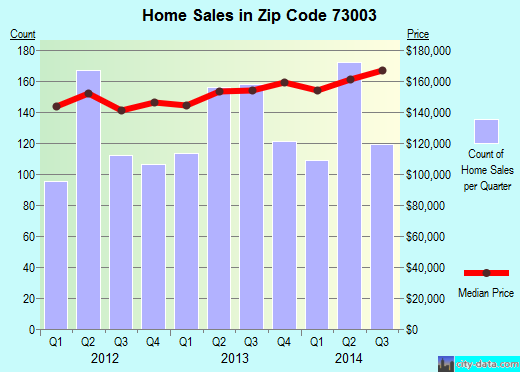 Zip code 73003 (Edmond, Oklahoma) real estate house value trends