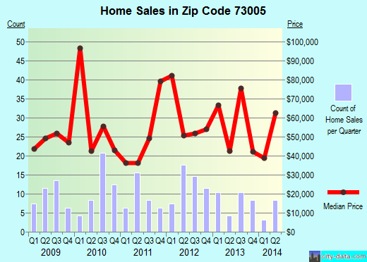 Zip code 73005 (Anadarko, Oklahoma) real estate house value trends