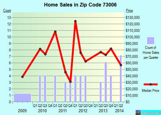 Zip code 73006 (Apache, Oklahoma) real estate house value trends