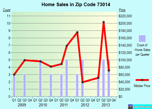 Zip code 73014 (El Reno, Oklahoma) real estate house value trends