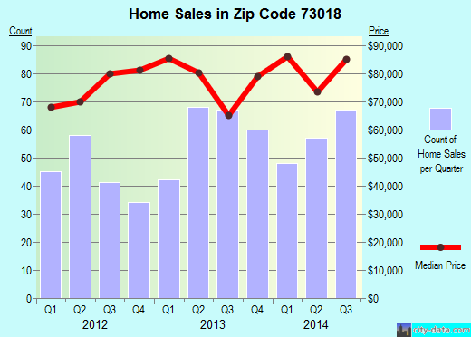Zip code 73018 (Chickasha, Oklahoma) real estate house value trends