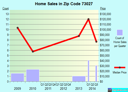 Zip code 73027 (Langston, Oklahoma) real estate house value trends