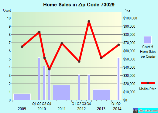 Zip code 73029 (Cyril, Oklahoma) real estate house value trends