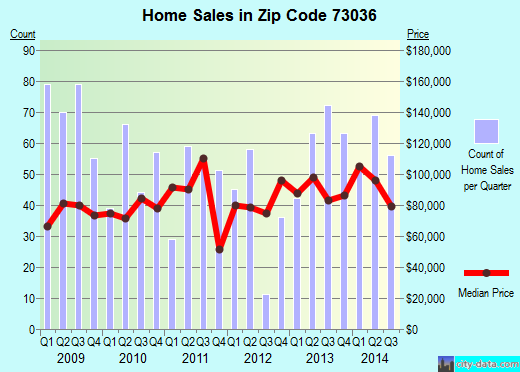 Zip code 73036 (El Reno, Oklahoma) real estate house value trends