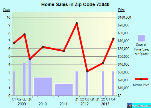 Zip code 73040 (GEARY, Oklahoma) real estate house value trends