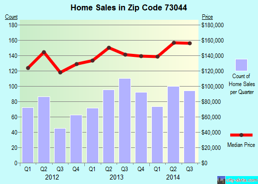 Zip code 73044 (Guthrie, Oklahoma) real estate house value trends
