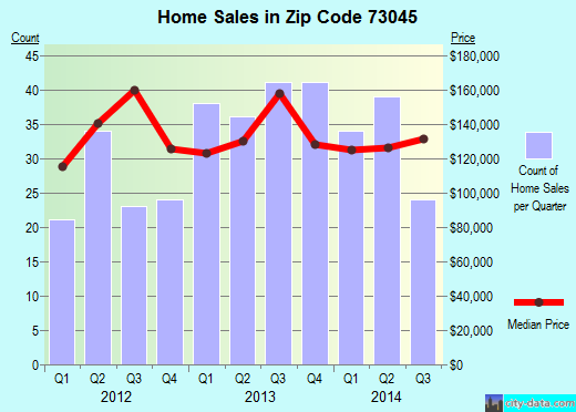 Zip code 73045 (Harrah, Oklahoma) real estate house value trends