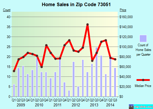 Zip code 73051 (Lexington, OK) real estate house value trends