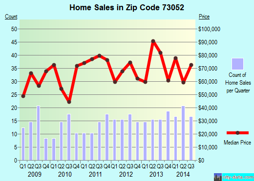 Zip code 73052 (Lindsay, Oklahoma) real estate house value trends