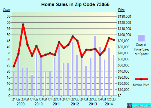 Zip code 73055 (Bray, Oklahoma) real estate house value trends