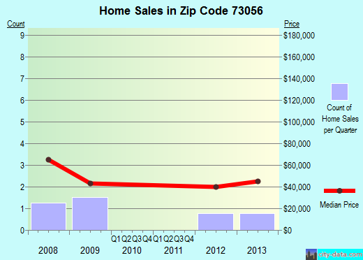 Zip code 73056 (Marshall, Oklahoma) real estate house value trends