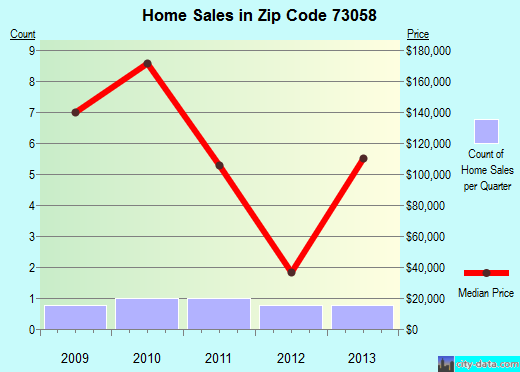 Zip code 73058 (Meridian, Oklahoma) real estate house value trends
