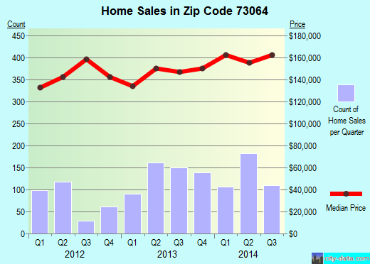 Zip code 73064 (MUSTANG, Oklahoma) real estate house value trends