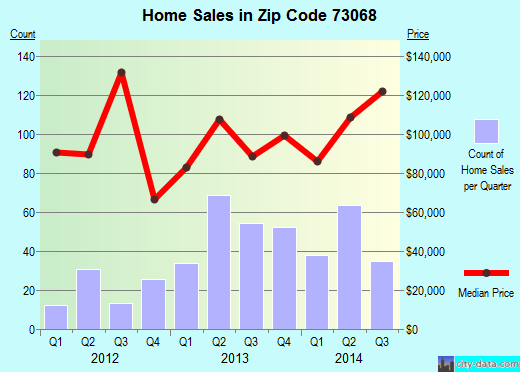 Zip code 73068 (Slaughterville, Oklahoma) real estate house value trends