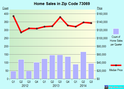 Zip code 73069 (Norman, OK) real estate house value trends