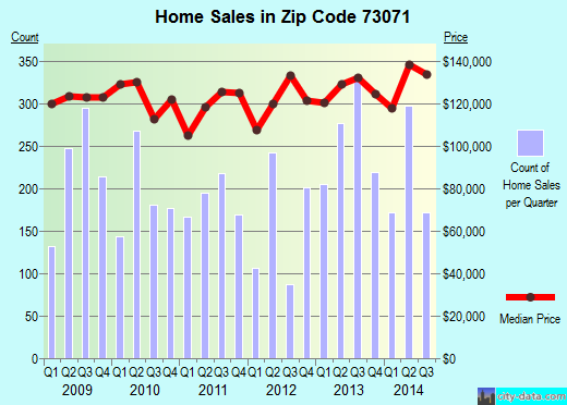 Zip code 73071 (Norman, Oklahoma) real estate house value trends