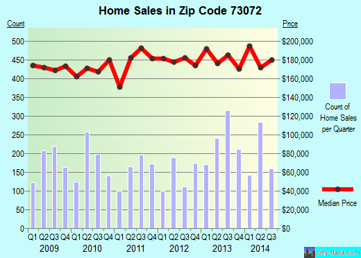 Zip code 73072 (Norman, OK) real estate house value trends