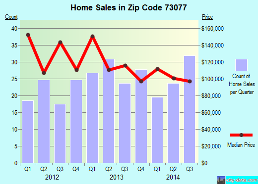 Zip code 73077 (Perry, Oklahoma) real estate house value trends