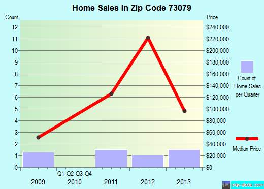 Zip code 73079 (Pocasset, Oklahoma) real estate house value trends