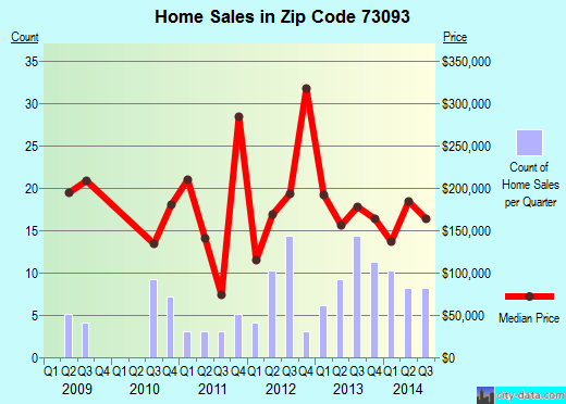 Zip code 73093 (Goldsby, Oklahoma) real estate house value trends