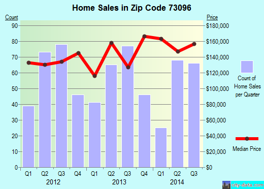 Zip code 73096 (Weatherford, Oklahoma) real estate house value trends