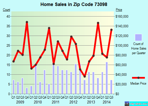 Zip code 73098 (Wynnewood, Oklahoma) real estate house value trends