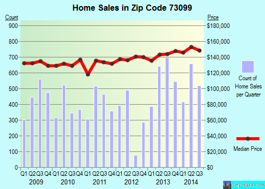 Zip code 73099 (Oklahoma City, Oklahoma) real estate house value trends