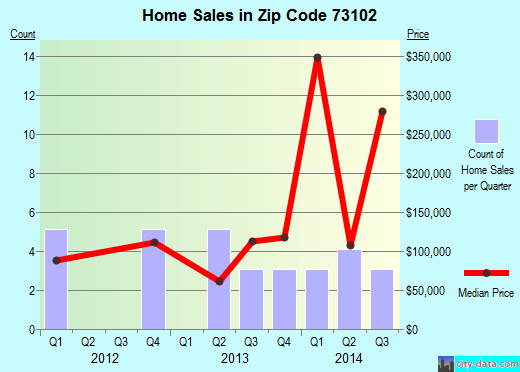 Zip code 73102 (OKLAHOMA CITY, Oklahoma) real estate house value trends