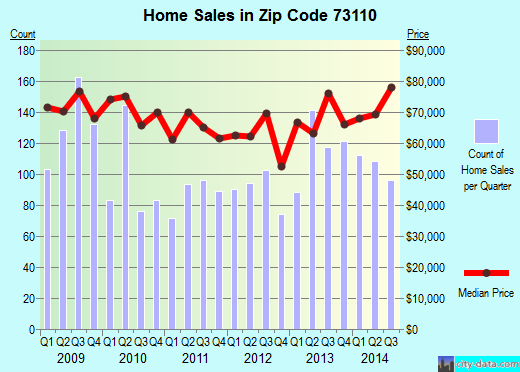 Zip code 73110 (Midwest City, Oklahoma) real estate house value trends