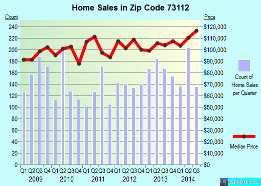 Zip code 73112 (OKLAHOMA CITY, Oklahoma) real estate house value trends