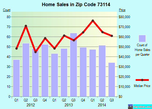 Zip code 73114 (Oklahoma City, Oklahoma) real estate house value trends