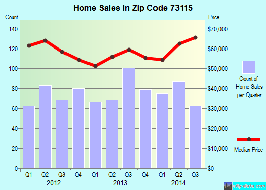 Zip code 73115 (Del City, Oklahoma) real estate house value trends