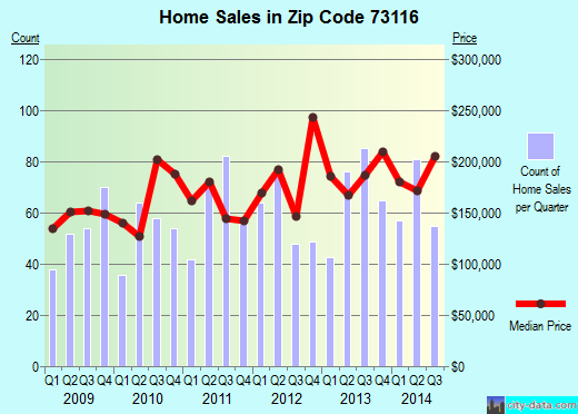 Zip code 73116 (Oklahoma City, Oklahoma) real estate house value trends