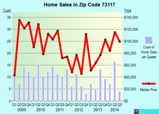 Zip code 73117 (Oklahoma City, Oklahoma) real estate house value trends