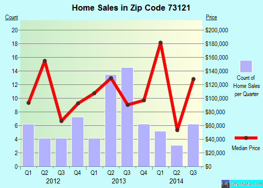 Zip code 73121 (Oklahoma City, Oklahoma) real estate house value trends