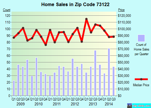 Zip code 73122 (Warr Acres, Oklahoma) real estate house value trends