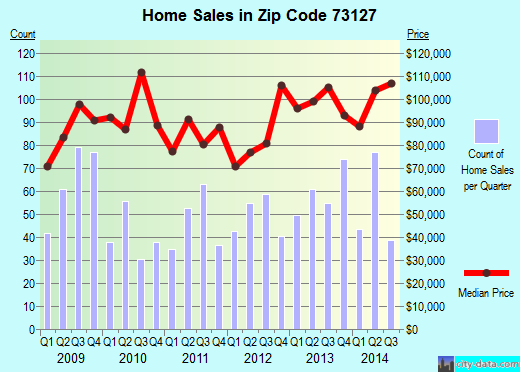 Zip code 73127 (Oklahoma City, Oklahoma) real estate house value trends