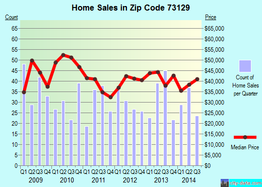 Zip code 73129 (Oklahoma City, Oklahoma) real estate house value trends