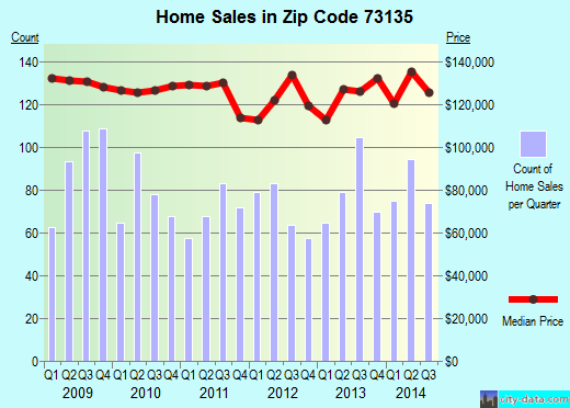 Zip code 73135 (OKLAHOMA CITY, Oklahoma) real estate house value trends