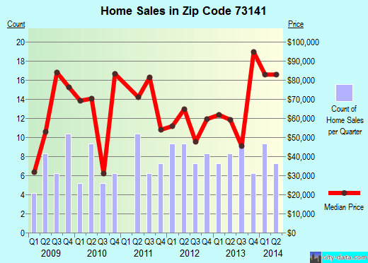 Zip code 73141 (Oklahoma City, Oklahoma) real estate house value trends