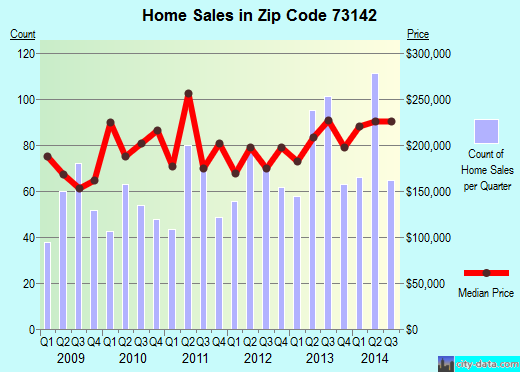 Zip code 73142 (Oklahoma City, Oklahoma) real estate house value trends